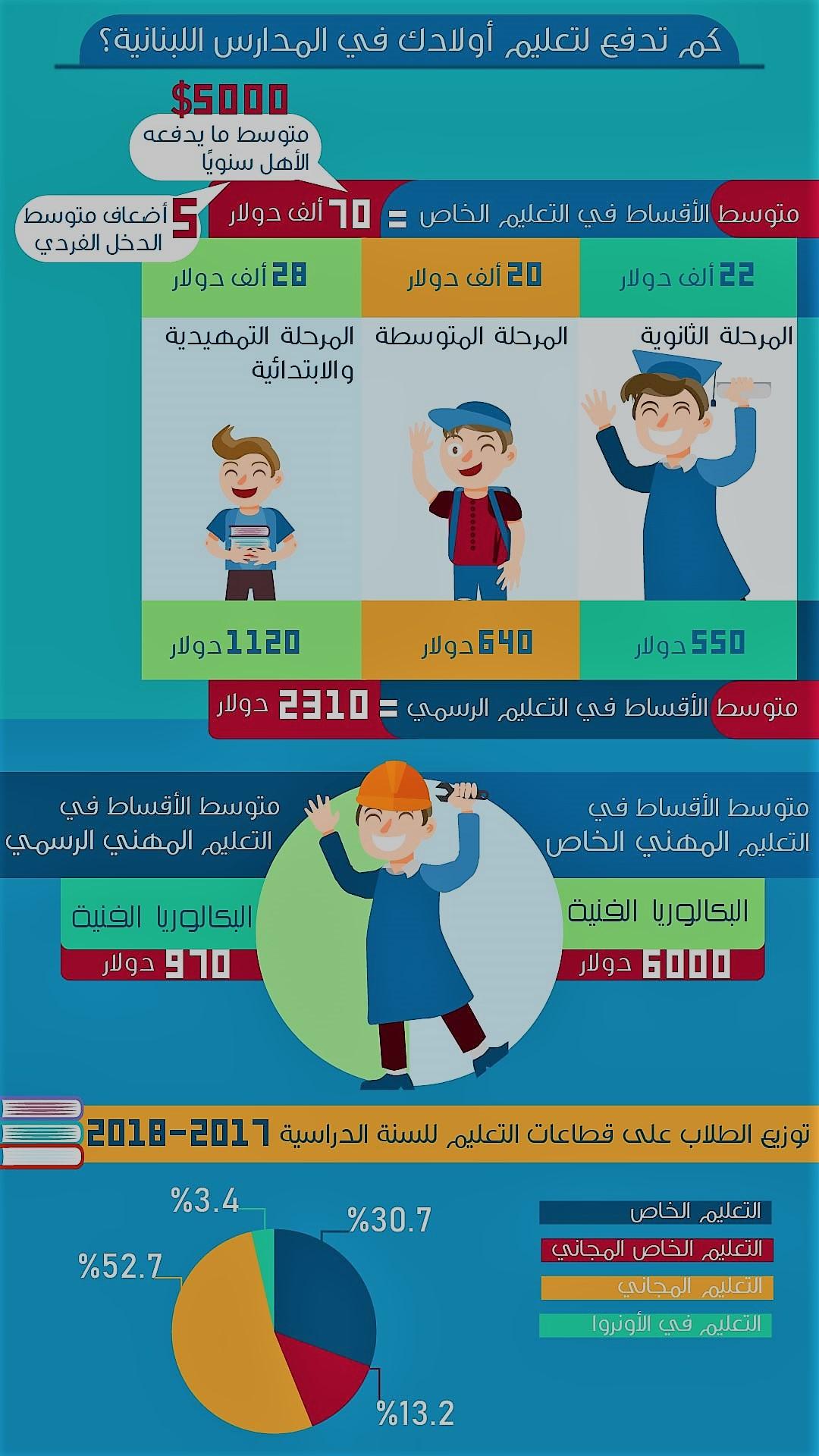 كلفة التعليم المدرسي أرقام خيالية