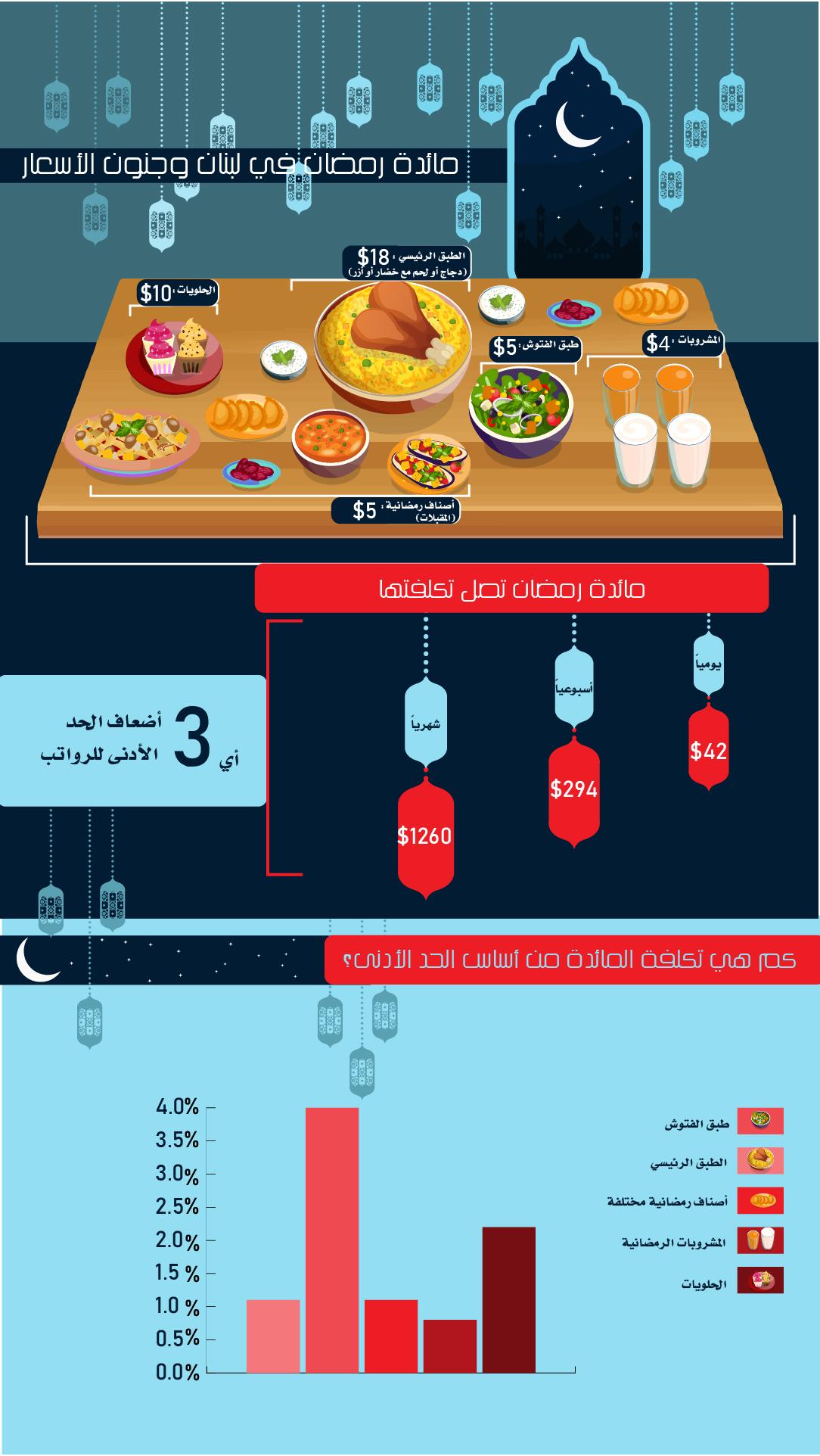 إنفوغراف: مائدة رمضان ليست بمتناول الجميع