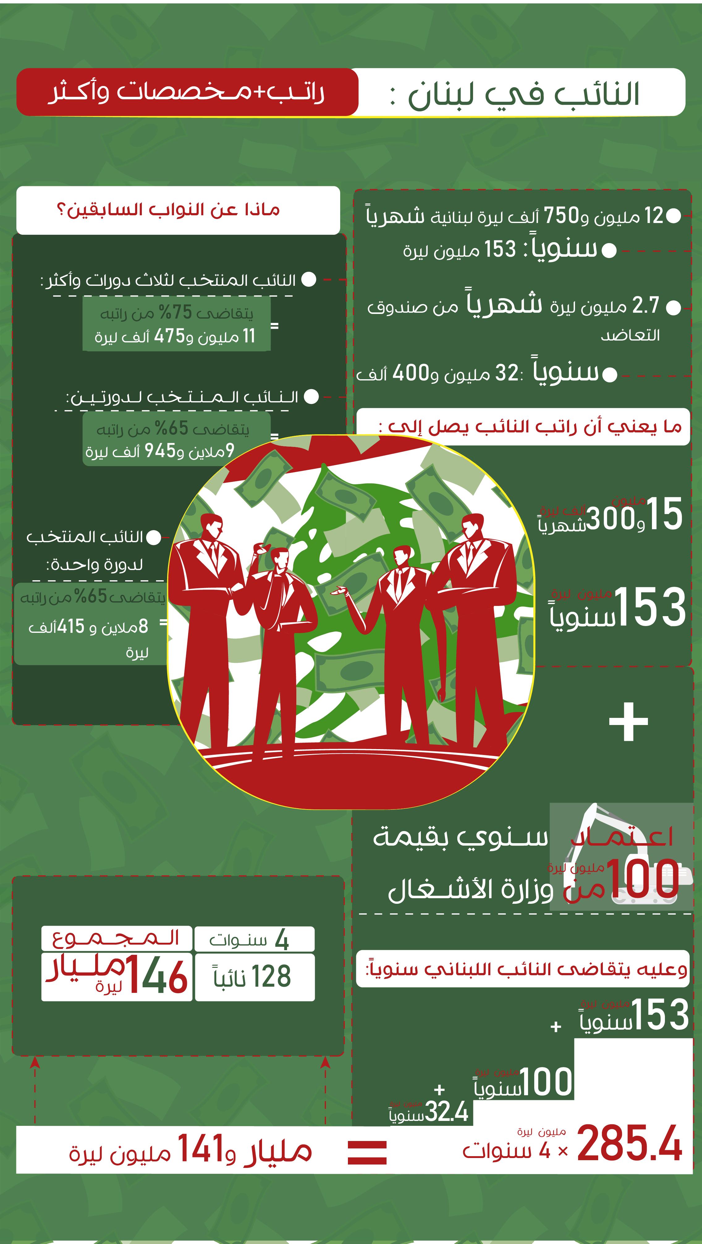 إنفوغراف: النائب في لبنان.. الثراء فوراً
